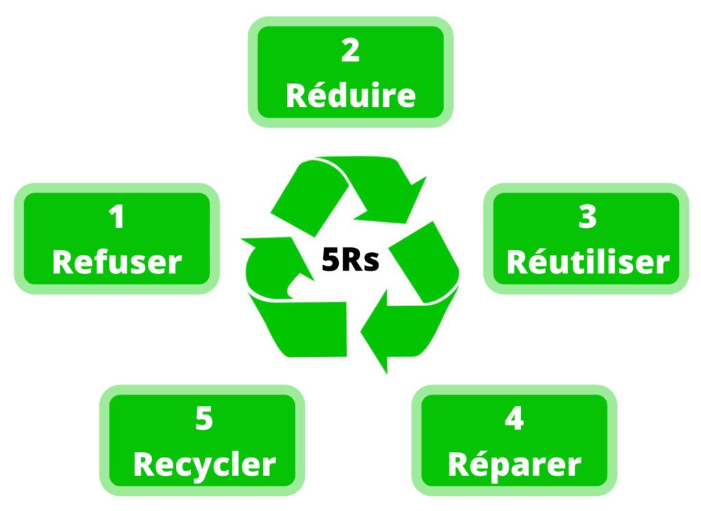 5Rs-refuser-reduire-reutiliser-reparer-recycle