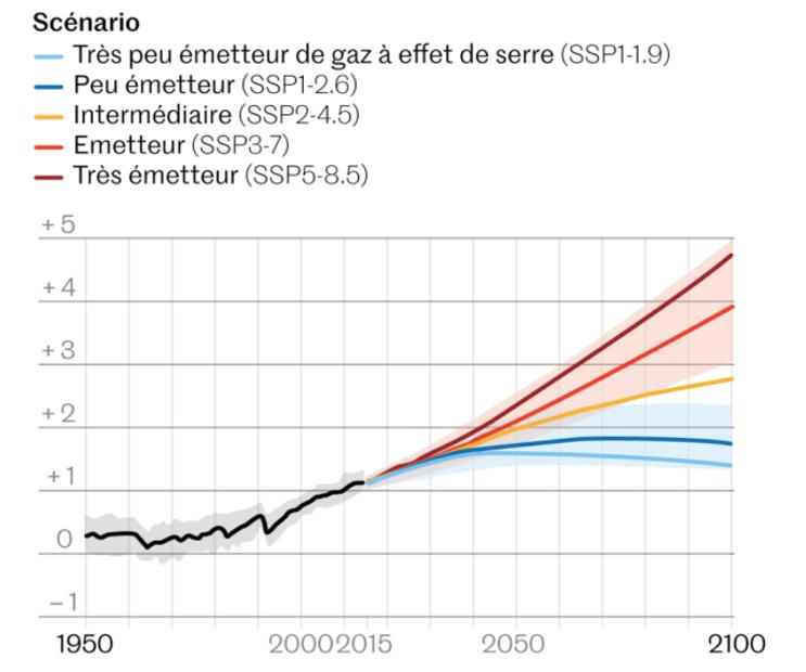 Différents scénarios de réchauffement climatique réalisés par le GIEC