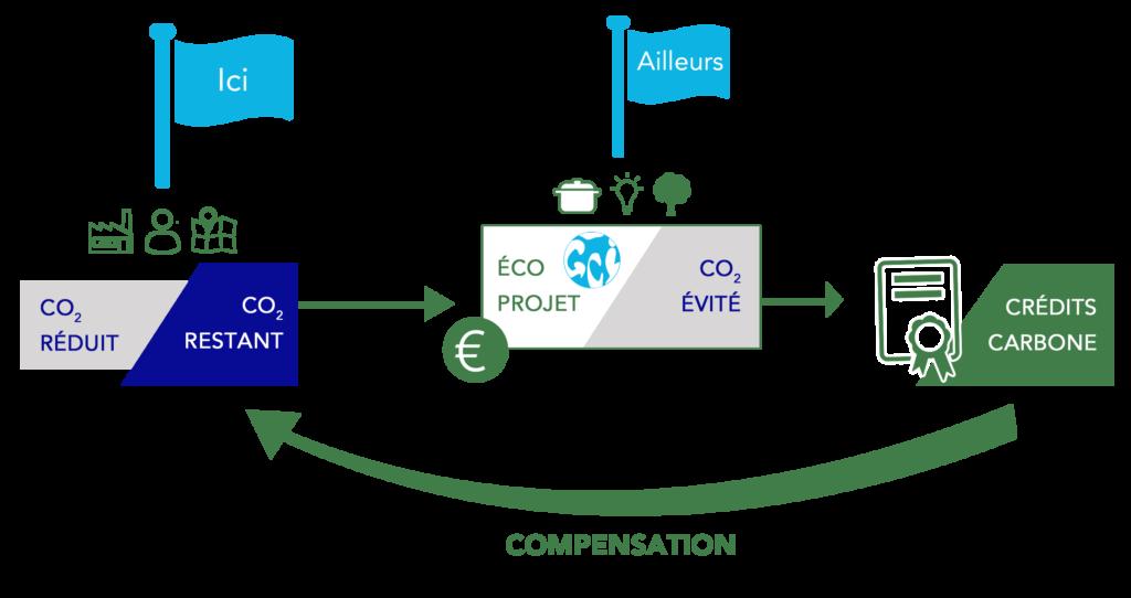 Schéma expliquant le fonctionnement théorique de la compensation carbone.