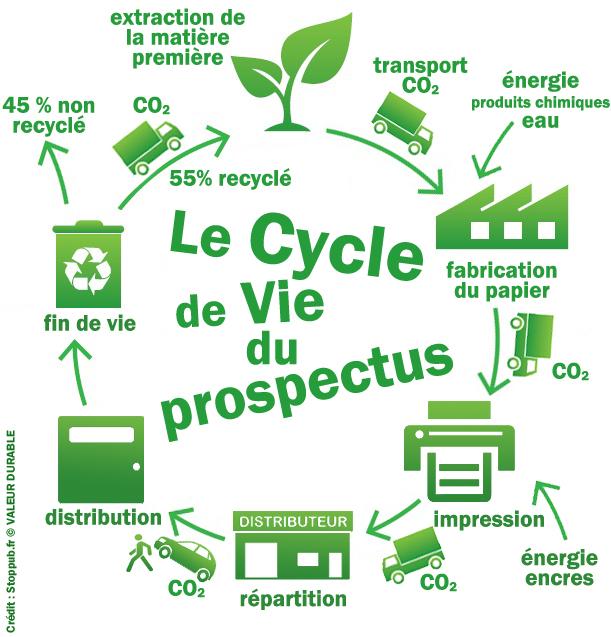 Gestes écologiques au bureau : tri des prospectus